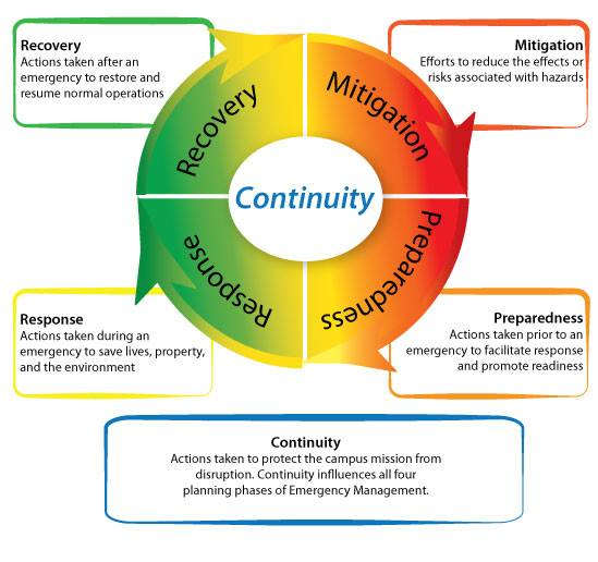 What Is Emergency Management Grand Traverse County Mi