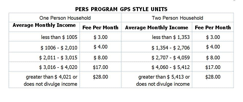 PERS GPS FEES